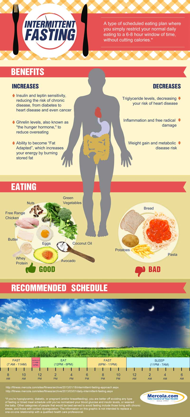 WEDNESDAY WEIGHT BLOG SERIES: Infographic about intermittent fasting